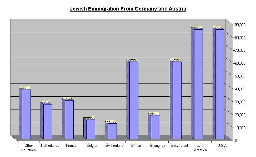 the statistics of the jewish causalities during the holocaust in germany