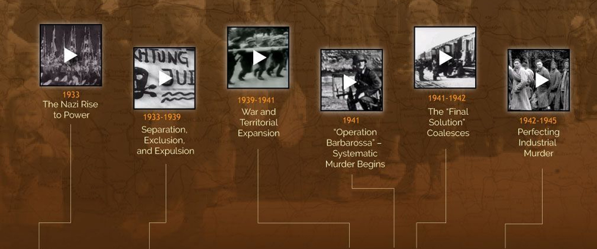 What is The Holocaust? Interactive Timeline